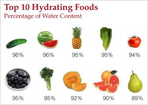 Hydrate Your Body With High Water Content Fruits And Vegetables